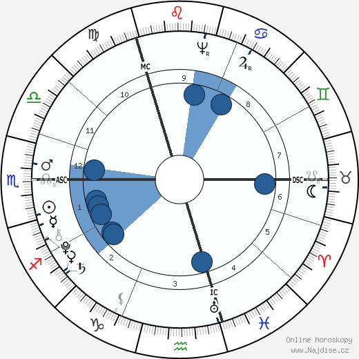 Thomas Chatterton wikipedie, horoscope, astrology, instagram