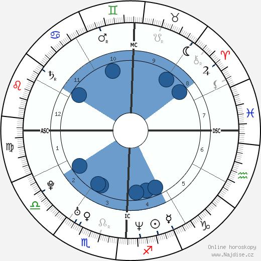 Thomas DeLonge wikipedie, horoscope, astrology, instagram