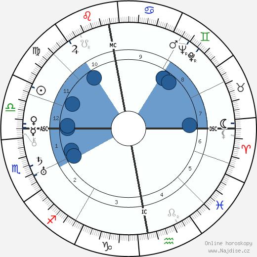 Thomas Dickson Armour wikipedie, horoscope, astrology, instagram