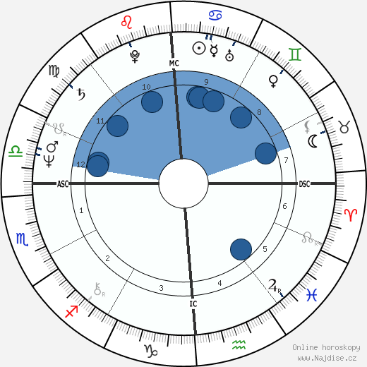 Thomas Dillon wikipedie, horoscope, astrology, instagram