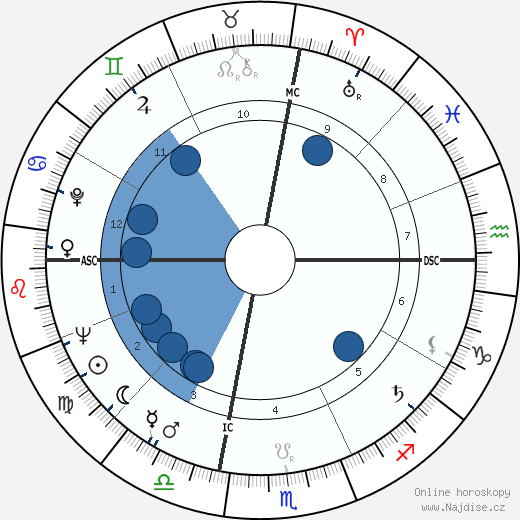 Thomas Eagleton wikipedie, horoscope, astrology, instagram