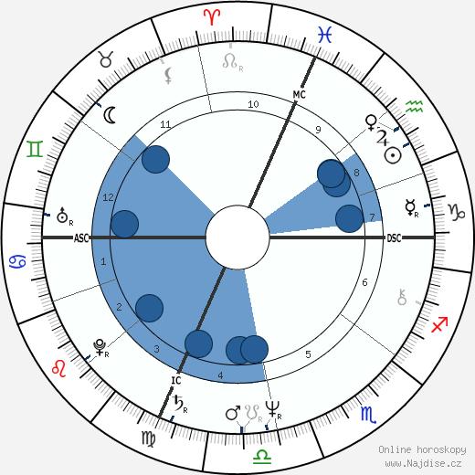 Thomas Finneran wikipedie, horoscope, astrology, instagram