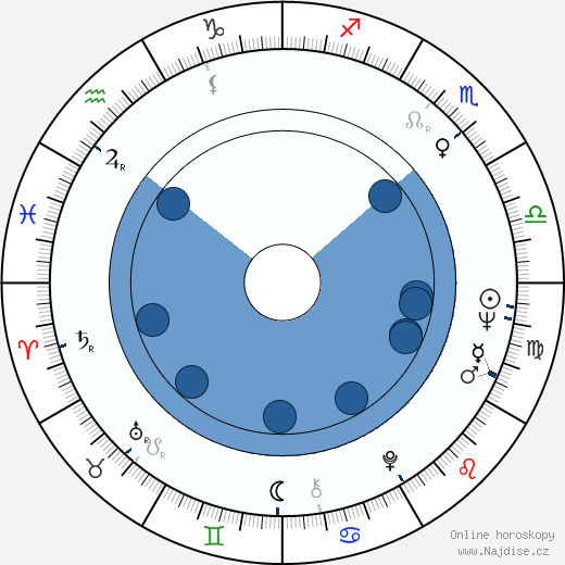 Thomas G. Labrecque wikipedie, horoscope, astrology, instagram