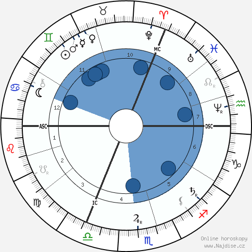 Thomas Hardy wikipedie, horoscope, astrology, instagram