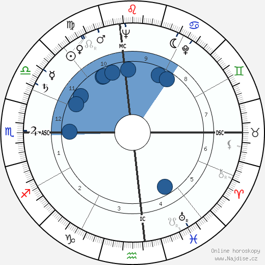 Thomas Howard Tackaberry wikipedie, horoscope, astrology, instagram