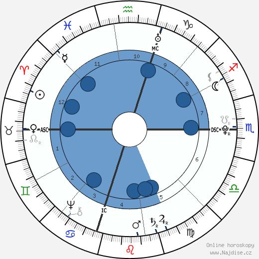Thomas Jefferson wikipedie, horoscope, astrology, instagram