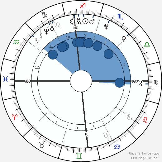 Thomas Keller wikipedie, horoscope, astrology, instagram