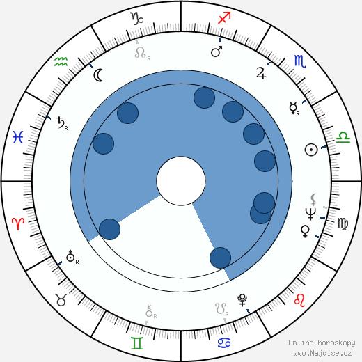 Thomas Keneally wikipedie, horoscope, astrology, instagram