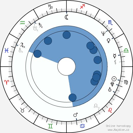 Thomas Kretschmann wikipedie, horoscope, astrology, instagram
