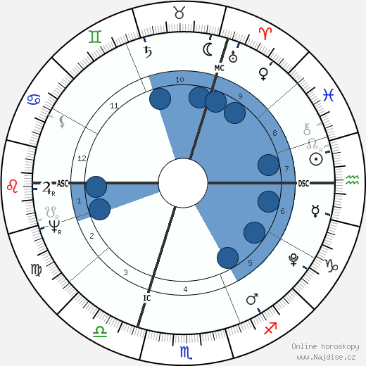 Thomas Malthus wikipedie, horoscope, astrology, instagram