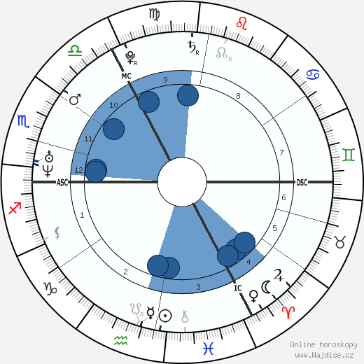 Thomas More wikipedie, horoscope, astrology, instagram