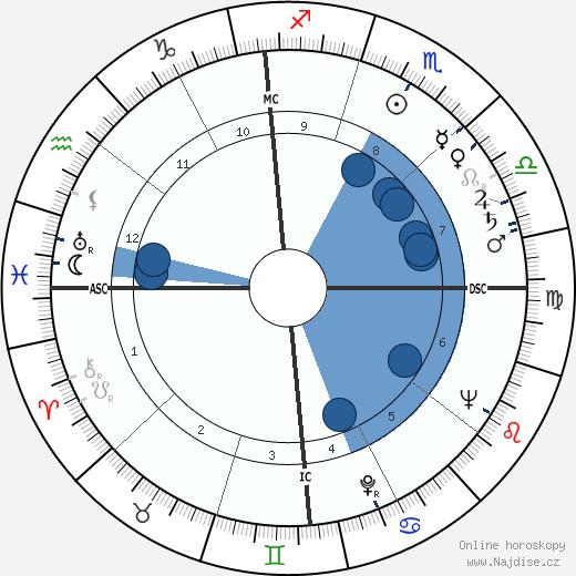 Thomas Otten Paine wikipedie, horoscope, astrology, instagram