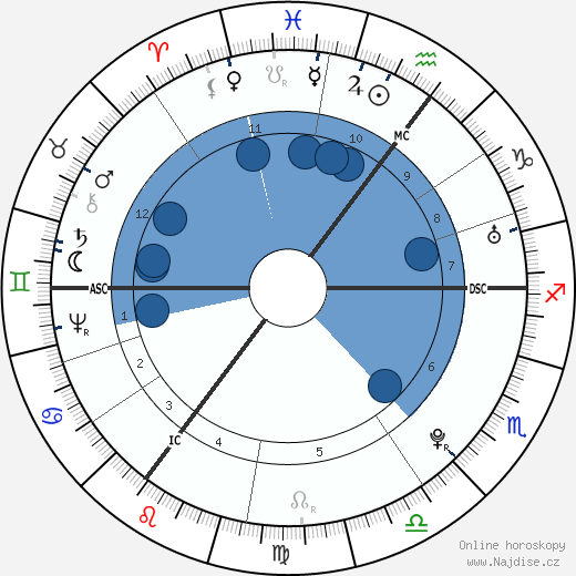 Thomas Paine wikipedie, horoscope, astrology, instagram