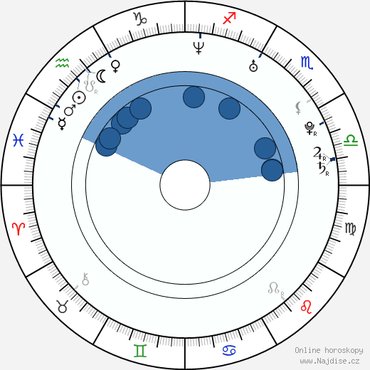Thomas Puskailer wikipedie, horoscope, astrology, instagram