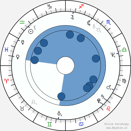 Thomas Rosales Jr. wikipedie, horoscope, astrology, instagram