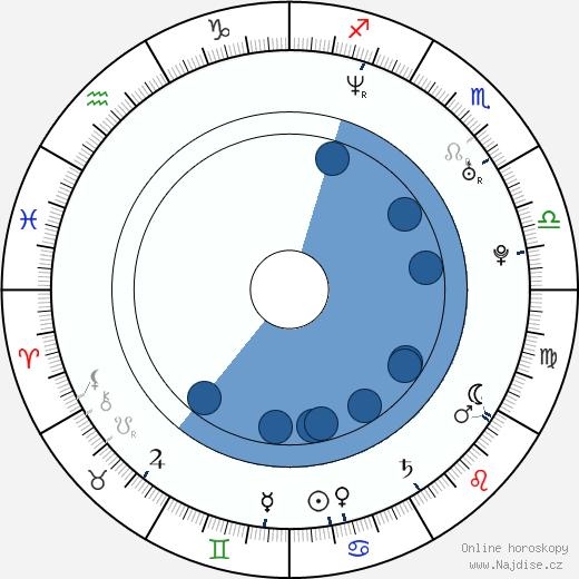 Thomas Sadoski wikipedie, horoscope, astrology, instagram