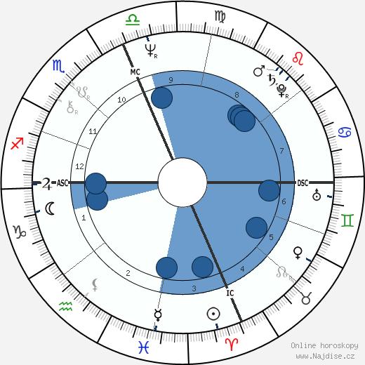 Thomas Tobin wikipedie, horoscope, astrology, instagram