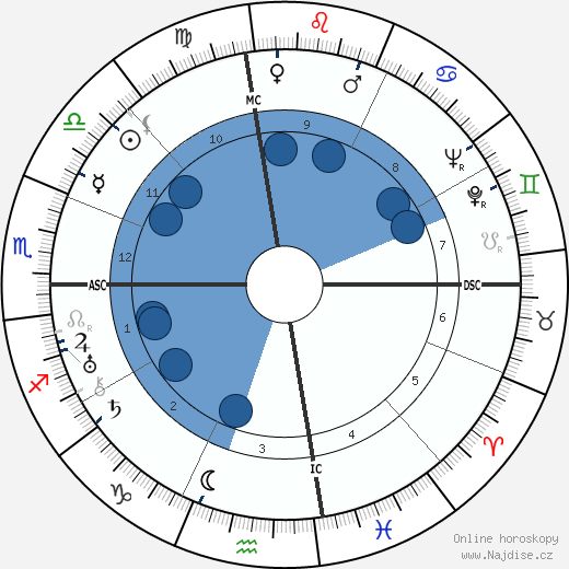 Thomas Wolfe wikipedie, horoscope, astrology, instagram