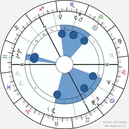 Thor Heyerdahl wikipedie, horoscope, astrology, instagram