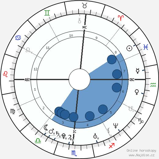 Thora Birch wikipedie, horoscope, astrology, instagram