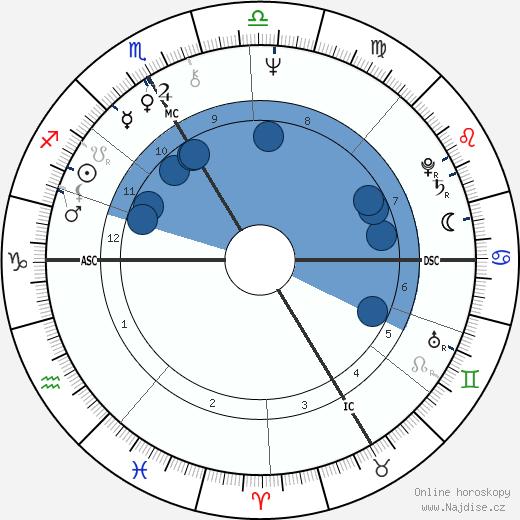 Thorwald Dethlefsen wikipedie, horoscope, astrology, instagram
