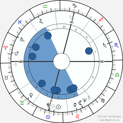 Tiberio Mitri wikipedie, horoscope, astrology, instagram