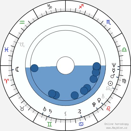 Tibor Szilágyi wikipedie, horoscope, astrology, instagram