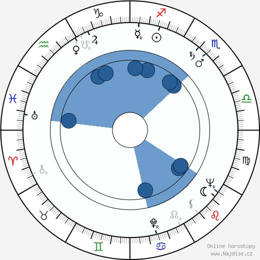 Tien Miao wikipedie, horoscope, astrology, instagram