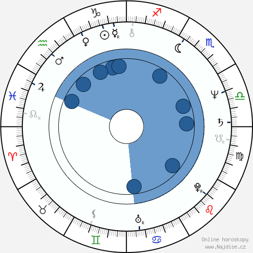 Tiesheng Shi wikipedie, horoscope, astrology, instagram
