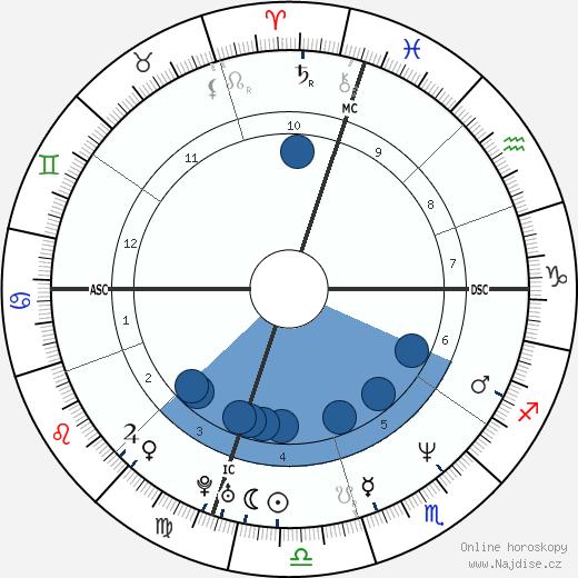 Tiffany Chin wikipedie, horoscope, astrology, instagram