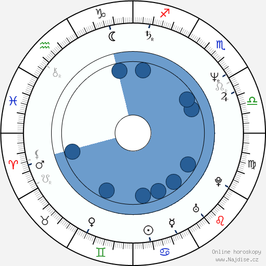 Tim Abell wikipedie, horoscope, astrology, instagram