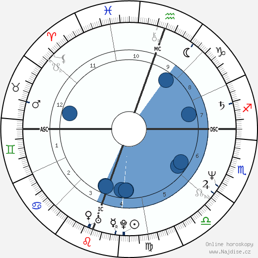 Tim Burton wikipedie, horoscope, astrology, instagram