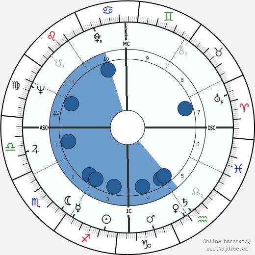 Tim Conway wikipedie, horoscope, astrology, instagram