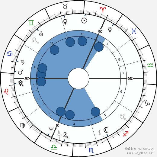 Tim Curry wikipedie, horoscope, astrology, instagram