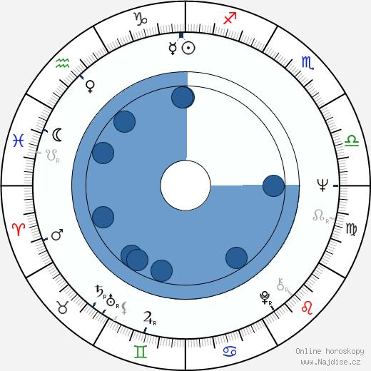 Tim Hardin wikipedie, horoscope, astrology, instagram