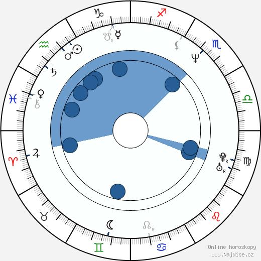 Tim Kempton wikipedie, horoscope, astrology, instagram