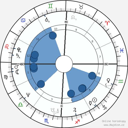 Tim Matheson wikipedie, horoscope, astrology, instagram