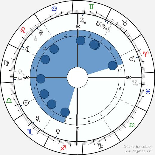 Tim McCarver wikipedie, horoscope, astrology, instagram