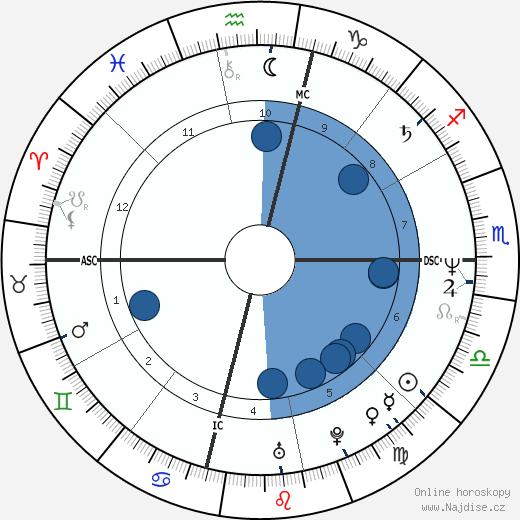 Tim Miller wikipedie, horoscope, astrology, instagram