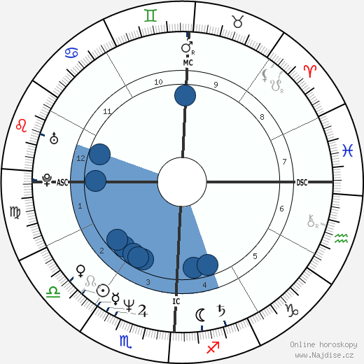Tim Robbins wikipedie, horoscope, astrology, instagram