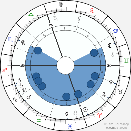 Tim Shieff wikipedie, horoscope, astrology, instagram