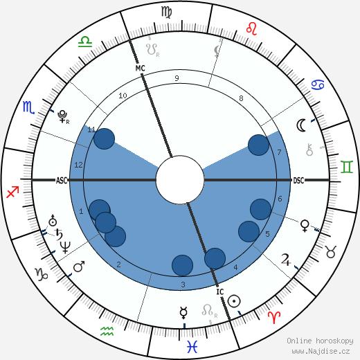Tim Shieff wikipedie, horoscope, astrology, instagram