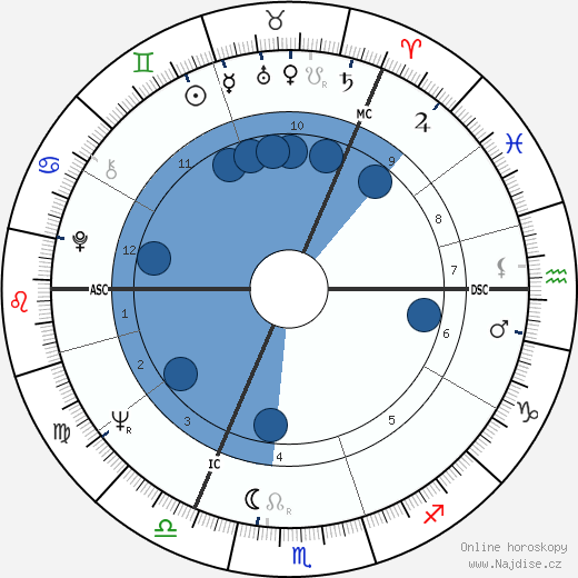 Tim Waterstone wikipedie, horoscope, astrology, instagram