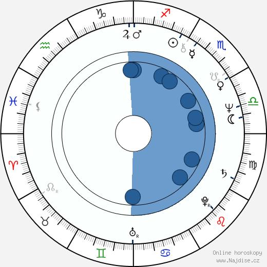 Timothy J. Haddon wikipedie, horoscope, astrology, instagram