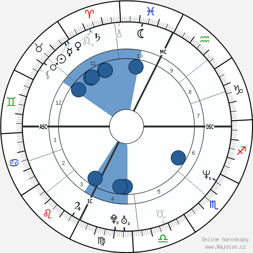 Timothy McVeigh wikipedie, horoscope, astrology, instagram