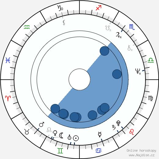 Timothy Quay wikipedie, horoscope, astrology, instagram