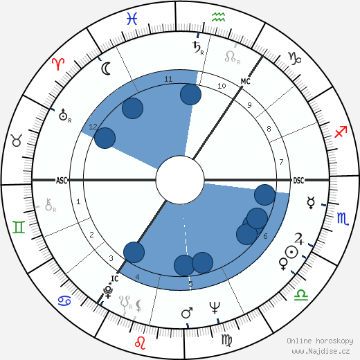 Timothy West wikipedie, horoscope, astrology, instagram