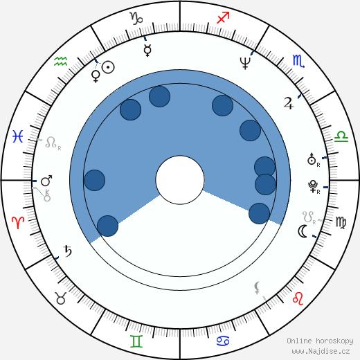 Tina Pletánková wikipedie, horoscope, astrology, instagram