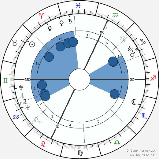 Tino Rossi wikipedie, horoscope, astrology, instagram
