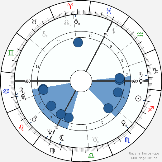 Tiodmir Zambujo wikipedie, horoscope, astrology, instagram